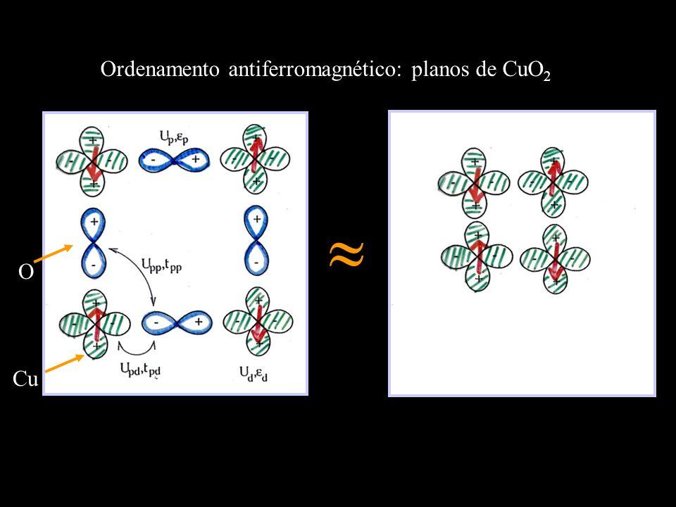 Ordenamento antiferromagnético: planos de CuO 2 Cu O