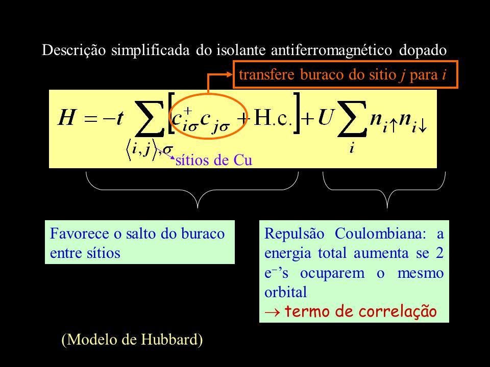 Descrição simplificada do isolante antiferromagnético dopado Favorece o salto do buraco entre sítios Repulsão Coulombiana: a energia total aumenta se