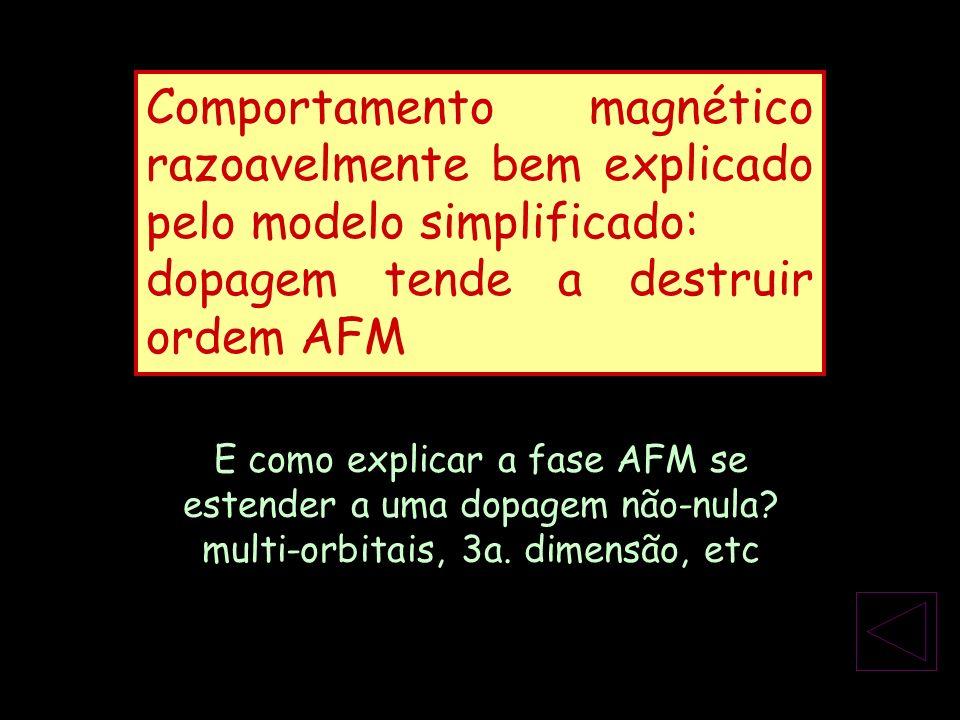 Comportamento magnético razoavelmente bem explicado pelo modelo simplificado: dopagem tende a destruir ordem AFM E como explicar a fase AFM se estende