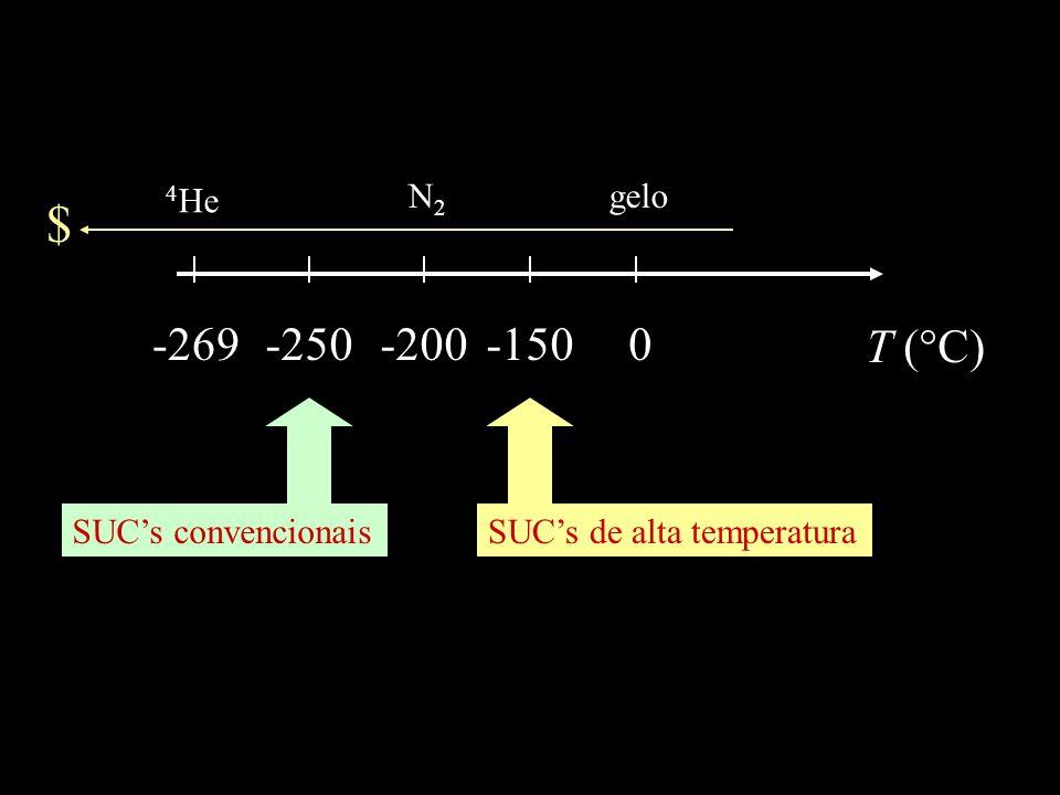 T (°C) 0 gelo -250-269 4 He -200 N2N2 SUCs convencionais -150 SUCs de alta temperatura $