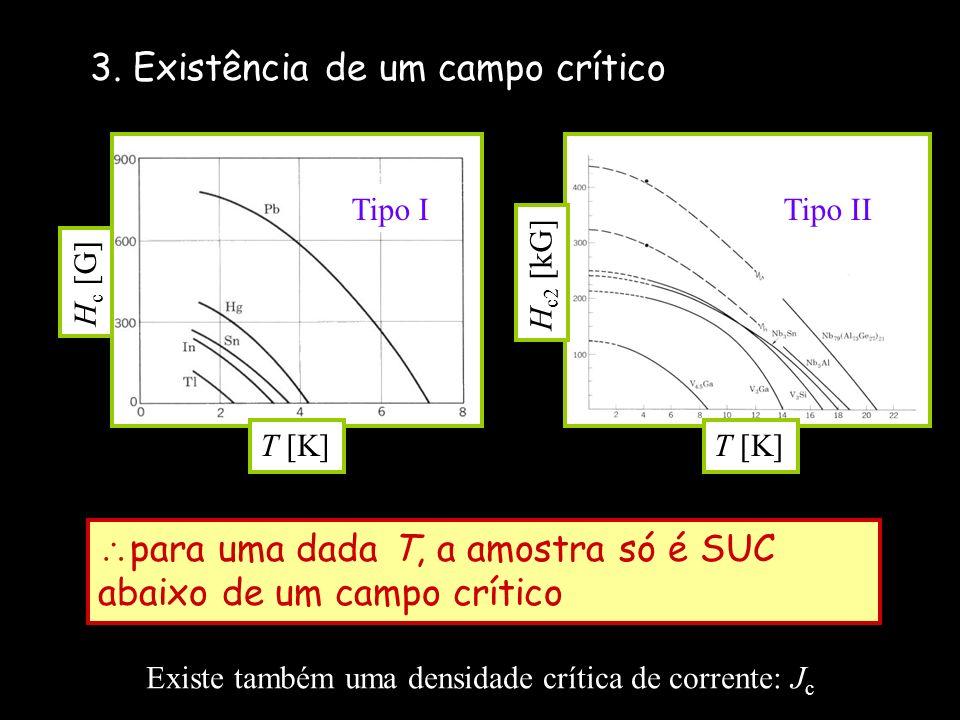 3. Existência de um campo crítico para uma dada T, a amostra só é SUC abaixo de um campo crítico H c [G] Tipo I T [K] H c2 [kG] T [K] Tipo II Existe t