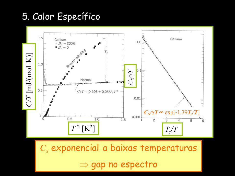 5. Calor Específico C/T [mJ/(mol K)] T 2 [K 2 ] T c /T C/T [mJ/(mol K)] C S / T C S / T exp[-1.39T c /T] C s exponencial a baixas temperaturas gap no
