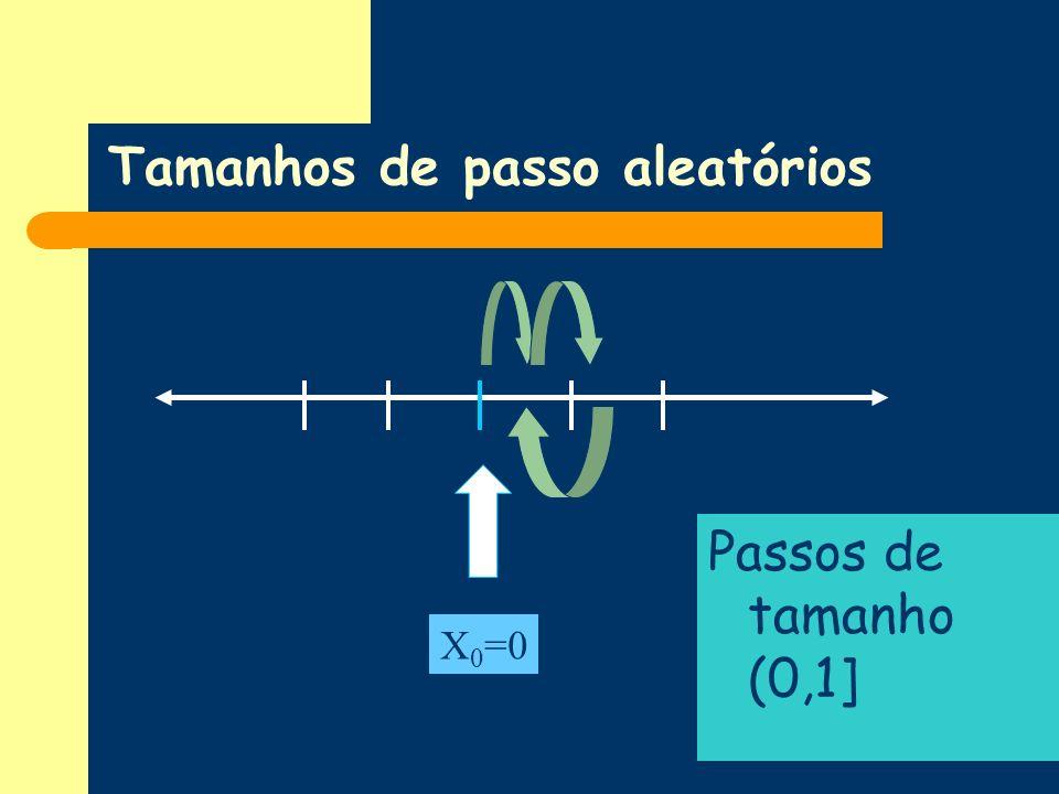 Tamanhos de passo aleatórios Passos de tamanho (0,1] X 0 =0