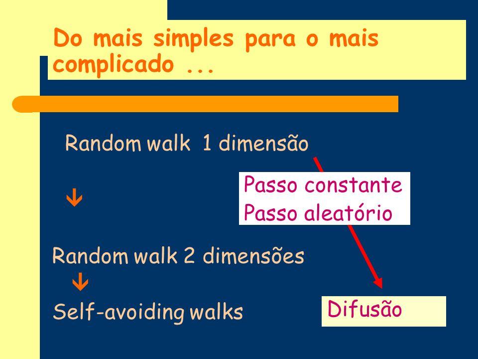 Do mais simples para o mais complicado... Random walk 1 dimensão Random walk 2 dimensões Self-avoiding walks Difusão Passo constante Passo aleatório