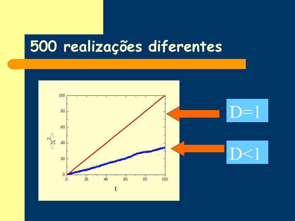 500 realizações diferentes D=1 D<1