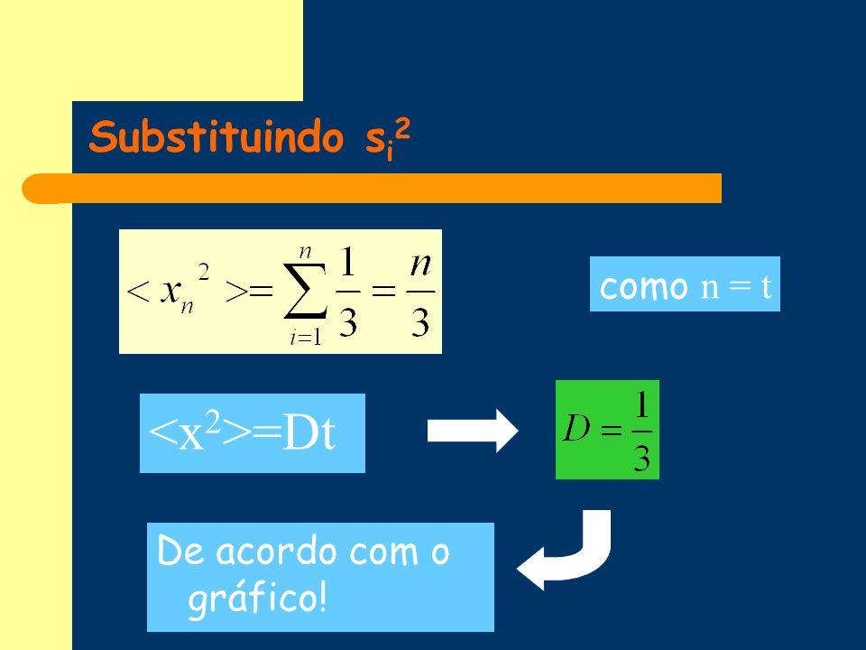 Substituindo s i 2 como n = t =Dt De acordo com o gráfico!