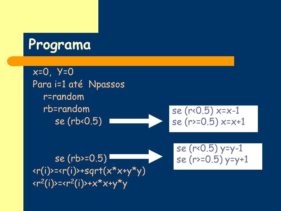 Programa x=0, Y=0 Para i=1 até Npassos r=random rb=random se (rb<0.5) se (rb>=0.5) = +sqrt(x*x+y*y) = +x*x+y*y se (r<0.5) x=x-1 se (r>=0.5) x=x+1 se (