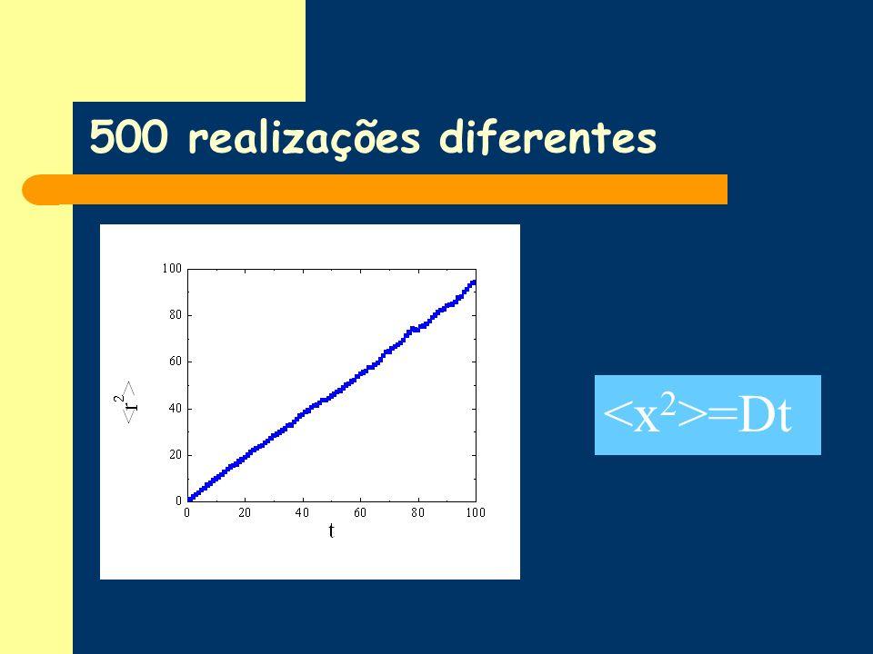 500 realizações diferentes =Dt