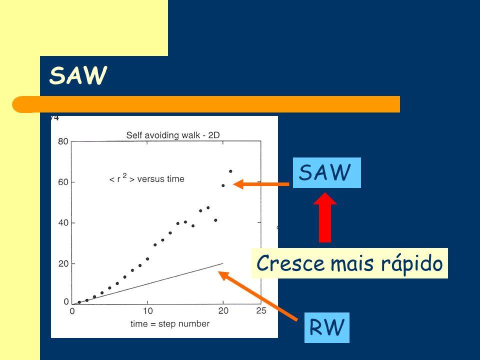 SAW RW SAW Cresce mais rápido