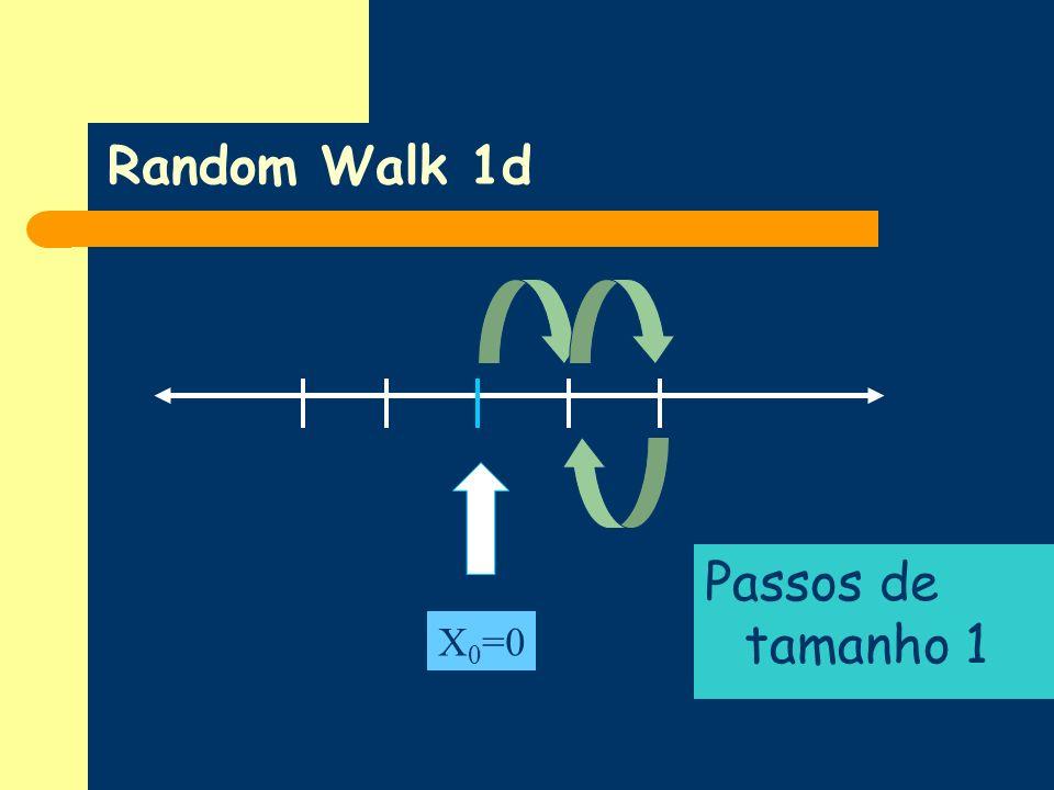Random Walk 1d Passos de tamanho 1 X 0 =0