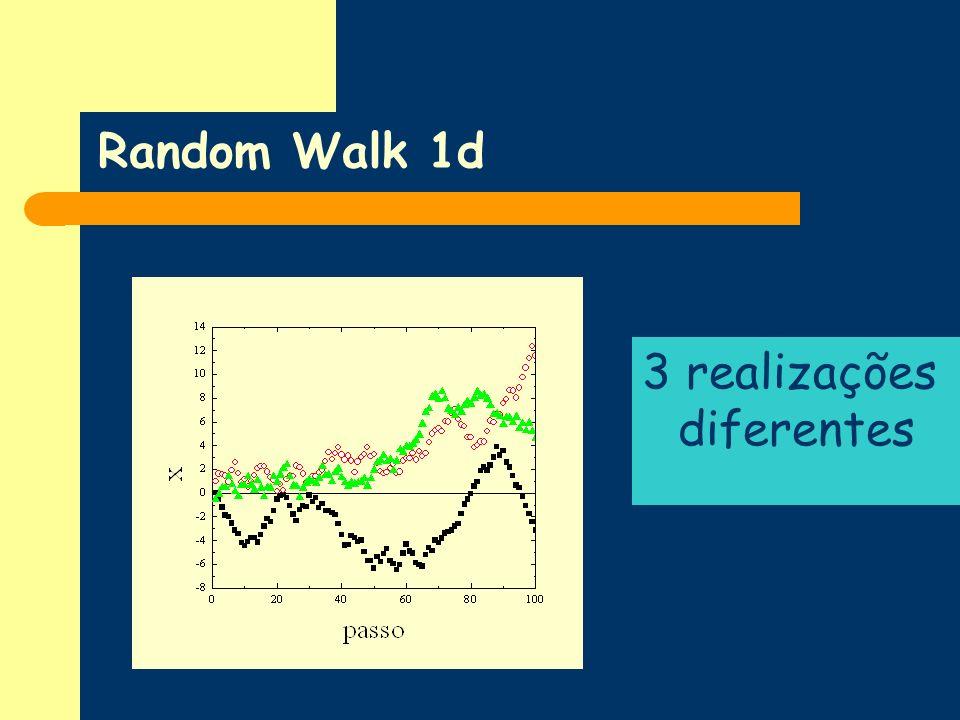 Programa x=0, Y=0 Para i=1 até Npassos r=random rb=random se (rb<0.5) se (rb>=0.5) = +sqrt(x*x+y*y) = +x*x+y*y se (r<0.5) x=x-1 se (r>=0.5) x=x+1 se (r<0.5) y=y-1 se (r>=0.5) y=y+1