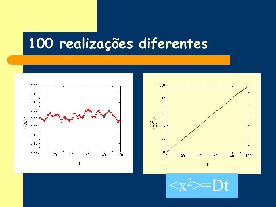 100 realizações diferentes =Dt