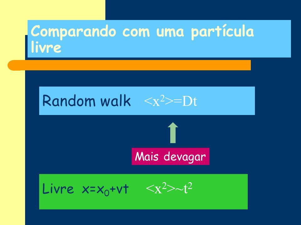 Comparando com uma partícula livre Random walk =Dt Livre x=x 0 +vt ~t 2 Mais devagar