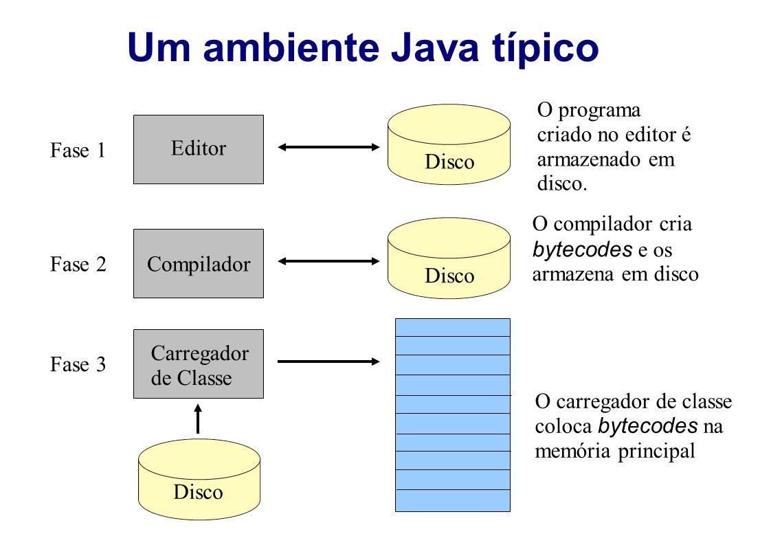 Um ambiente Java típico Fase 1 Editor Disco O programa criado no editor é armazenado em disco. Fase 2Compilador Disco O compilador cria bytecodes e os