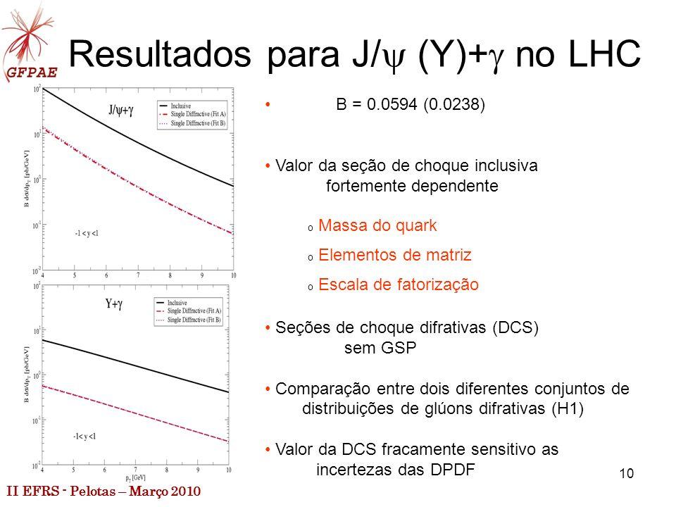 II EFRS - Pelotas – Março 2010 10 Resultados para J/ (Y)+ no LHC B = 0.0594 (0.0238) Valor da seção de choque inclusiva fortemente dependente Seções de choque difrativas (DCS) sem GSP Comparação entre dois diferentes conjuntos de distribuições de glúons difrativas (H1) Valor da DCS fracamente sensitivo as incertezas das DPDF o Massa do quark o Elementos de matriz o Escala de fatorização