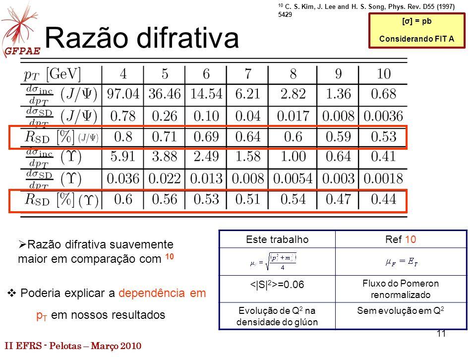 II EFRS - Pelotas – Março 2010 11 Razão difrativa Razão difrativa suavemente maior em comparação com 10 [σ] = pb Considerando FIT A 10 C.