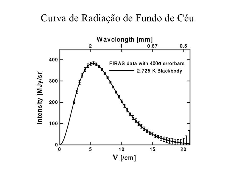 Curva de Radiação de Fundo de Céu