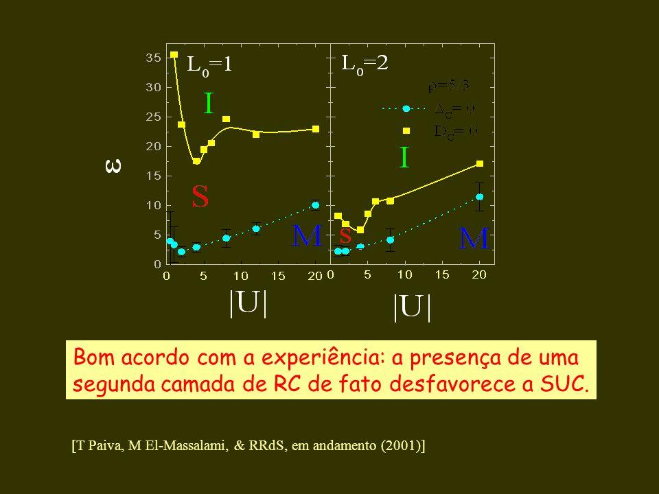 Bom acordo com a experiência: a presença de uma segunda camada de RC de fato desfavorece a SUC. [T Paiva, M El-Massalami, & RRdS, em andamento (2001)]