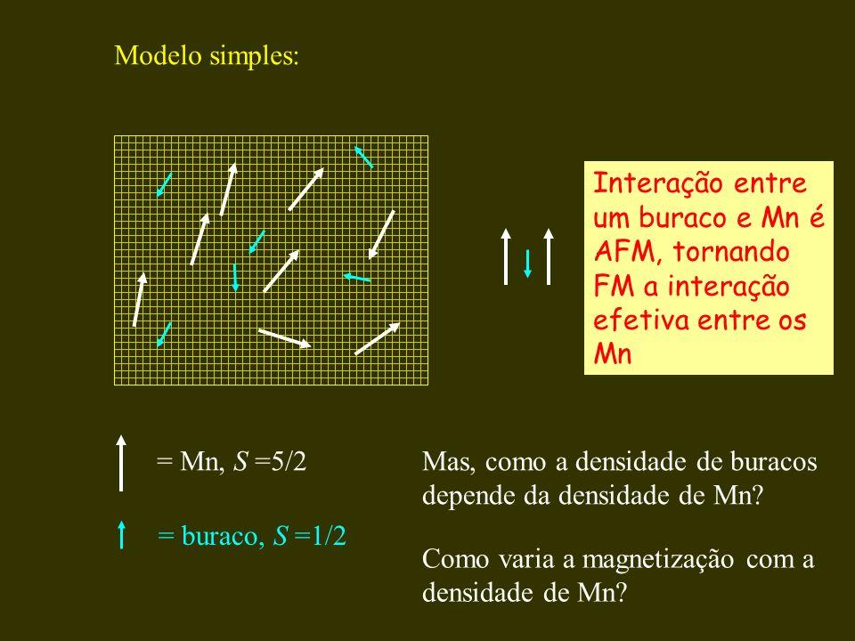 Modelo simples: = Mn, S =5/2 = buraco, S =1/2 Interação entre um buraco e Mn é AFM, tornando FM a interação efetiva entre os Mn Mas, como a densidade