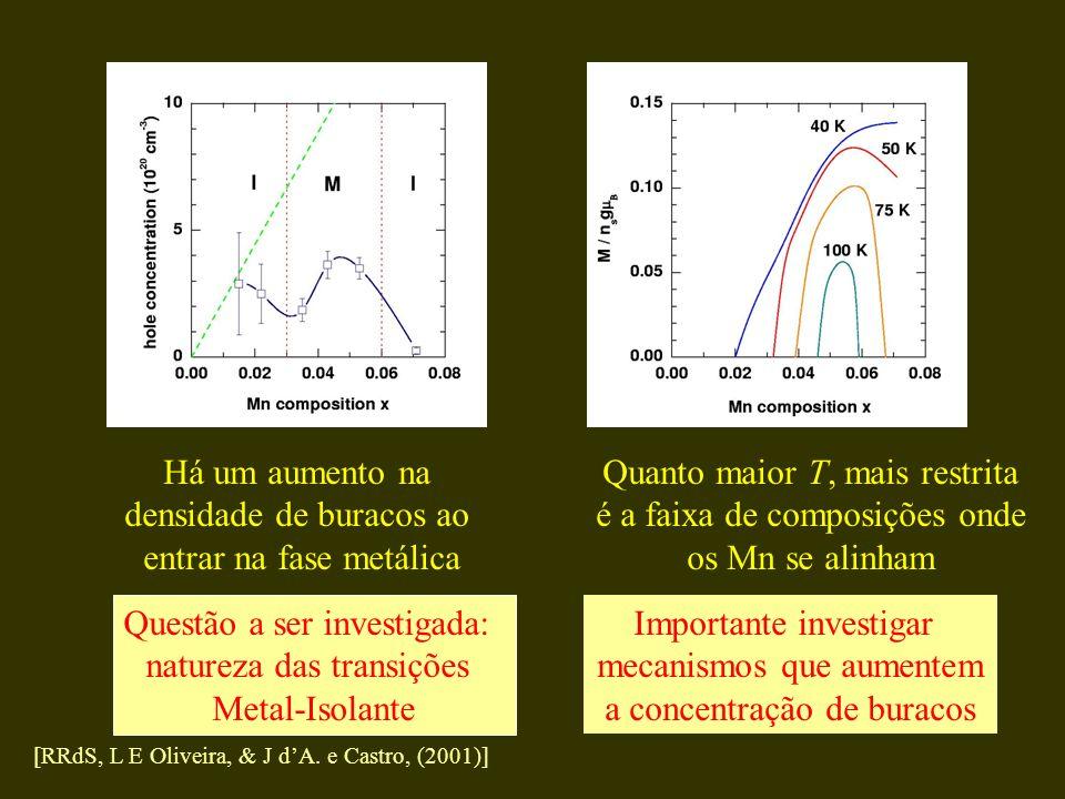 Há um aumento na densidade de buracos ao entrar na fase metálica Questão a ser investigada: natureza das transições Metal-Isolante Quanto maior T, mai