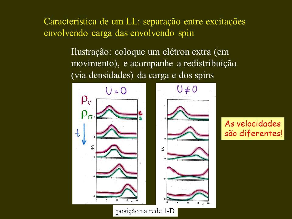 Característica de um LL: separação entre excitações envolvendo carga das envolvendo spin Ilustração: coloque um elétron extra (em movimento), e acompa
