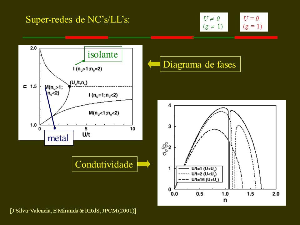 Super-redes de NCs/LLs: Diagrama de fases metal isolante Condutividade U = 0 (g = 1) U 0 (g 1) [J Silva-Valencia, E Miranda & RRdS, JPCM (2001)]