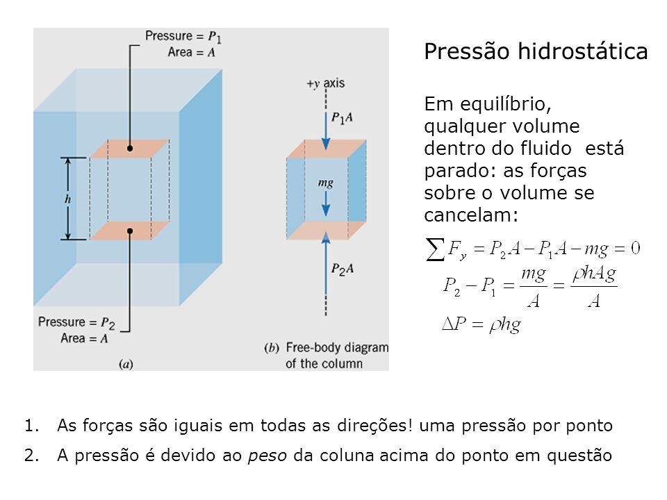 Em equilíbrio, qualquer volume dentro do fluido está parado: as forças sobre o volume se cancelam: Pressão hidrostática 1.As forças são iguais em toda