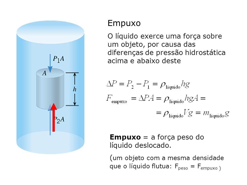Empuxo = a força peso do líquido deslocado. ( um objeto com a mesma densidade que o líquido flutua: F peso = F empuxo ) Empuxo O líquido exerce uma fo