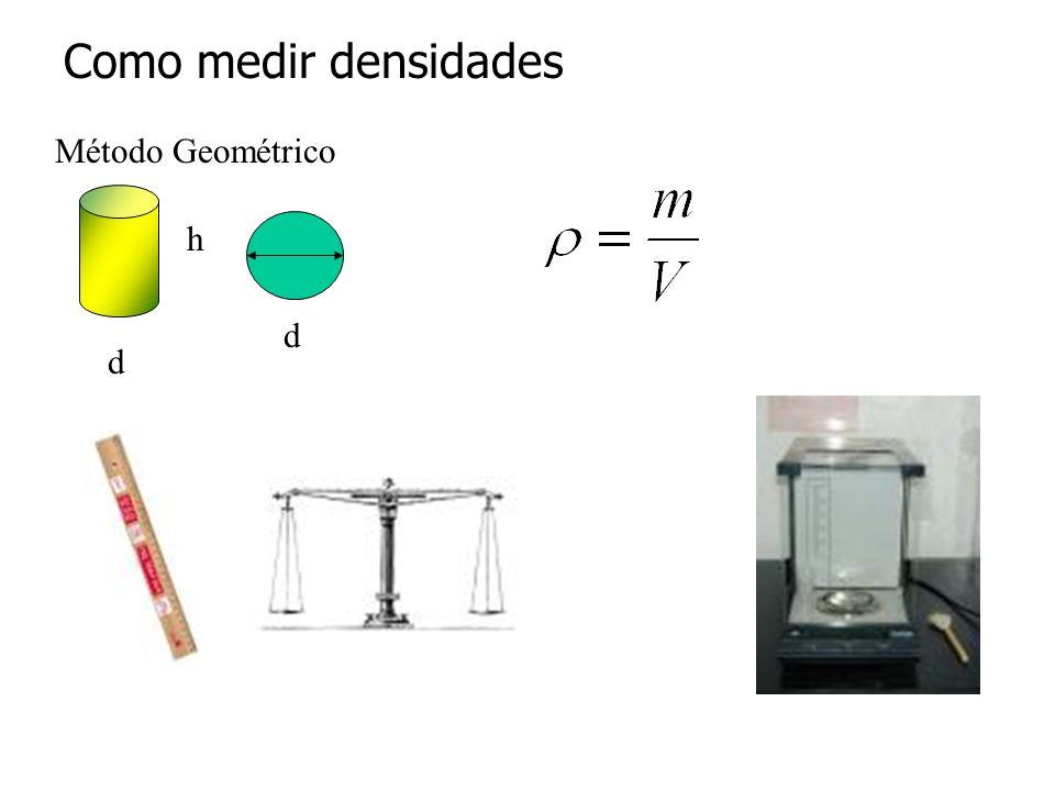 Método Geométrico h d d Como medir densidades