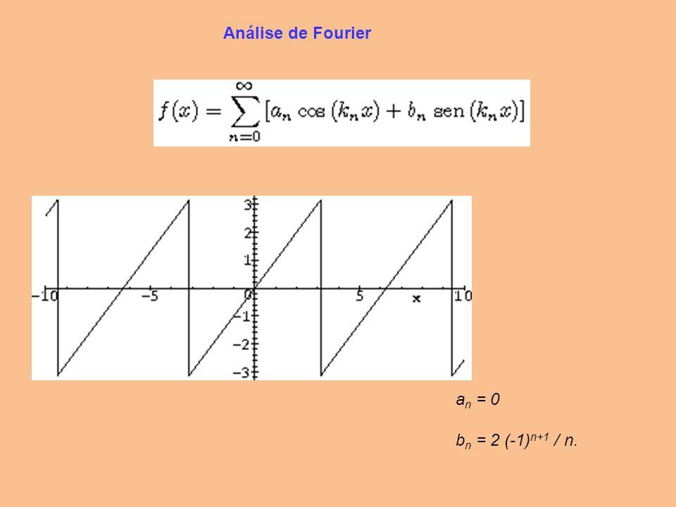 Várias ondas, quando convenientemente somadas podem tomar a forma de um pulso: ++ ++.... =