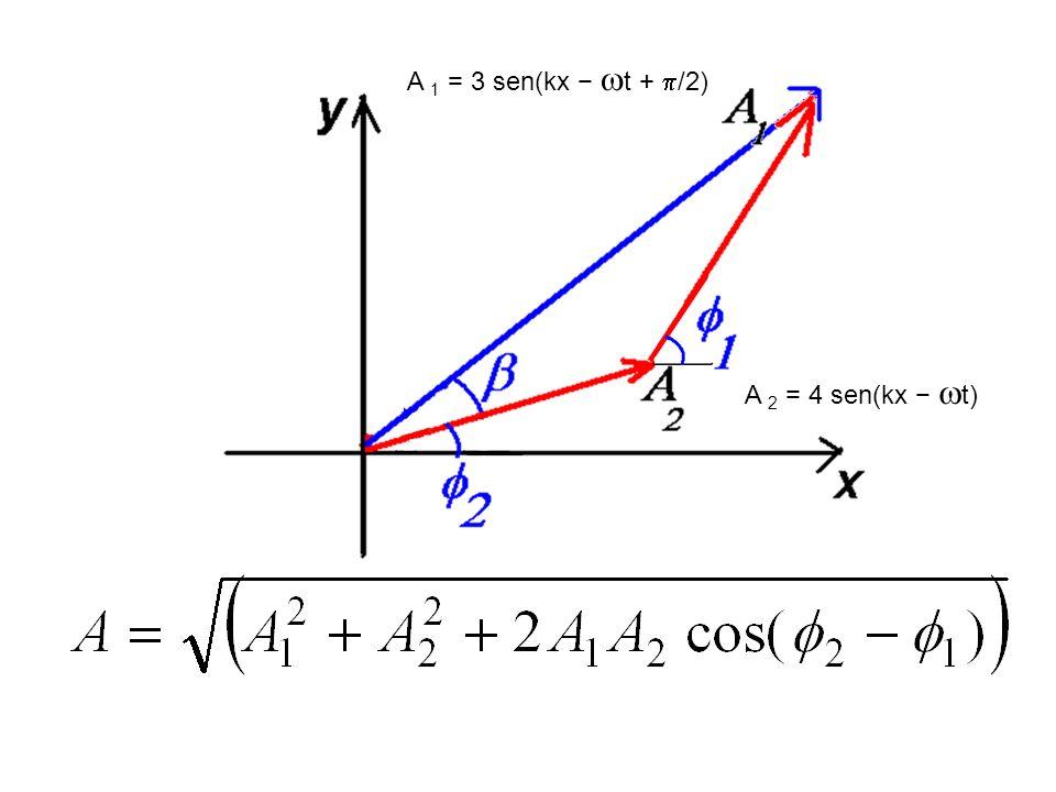 A 2 = 4 sen(kx t) A 1 = 3 sen(kx t + /2)