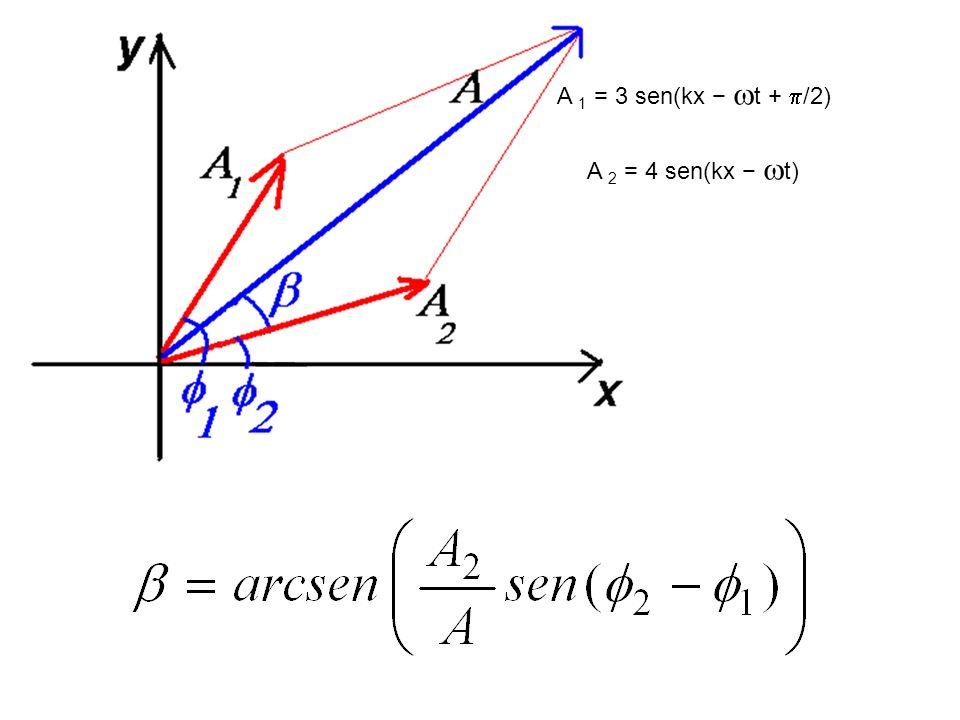 A 2 = 4 sen(kx t)