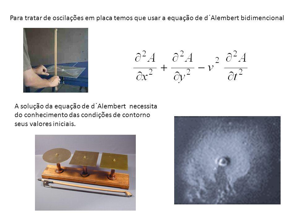 y = Ysen( n t) x = Xsen( n´ t) Figuras de Lissajus
