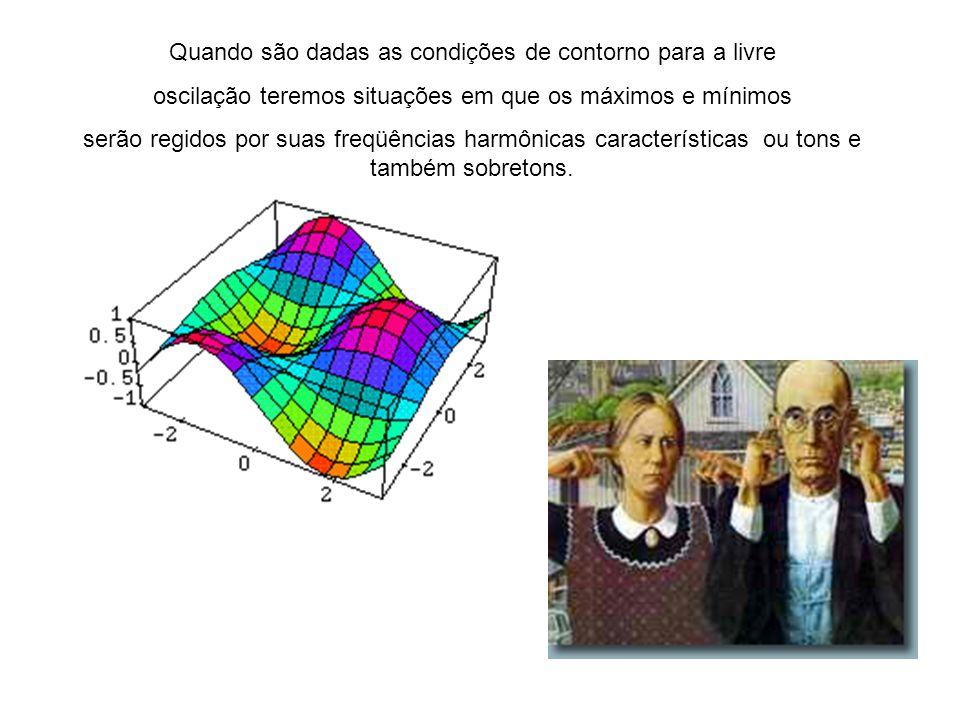 Para tratar de oscilações em placa temos que usar a equação de d´Alembert bidimencional A solução da equação de d´Alembert necessita do conhecimento d