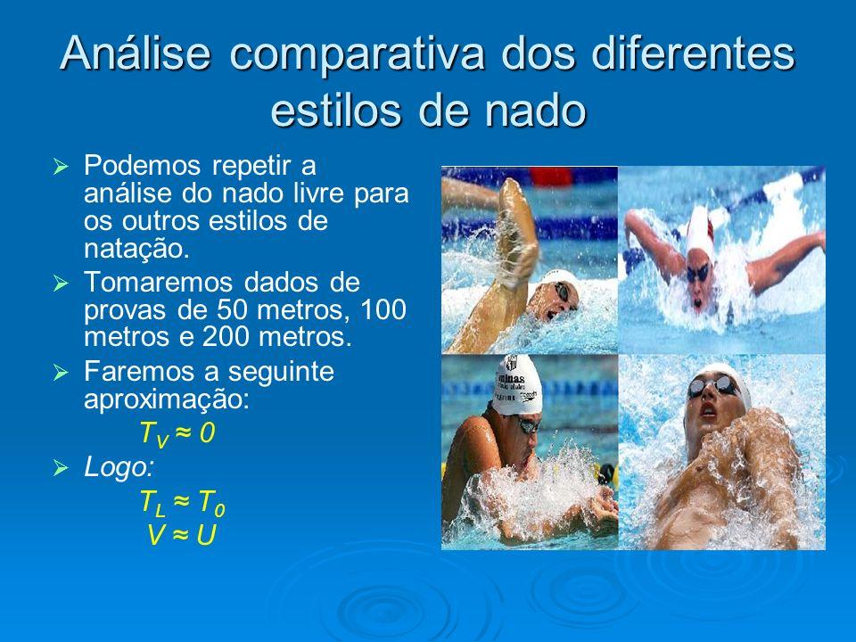 Análise comparativa dos diferentes estilos de nado Podemos repetir a análise do nado livre para os outros estilos de natação. Tomaremos dados de prova