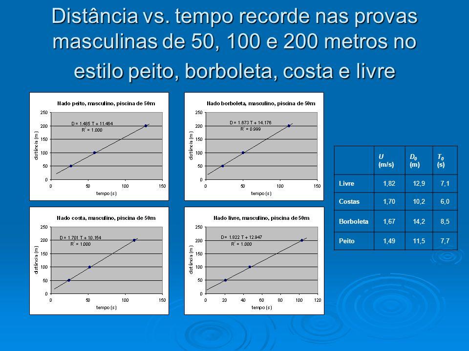 Distância vs. tempo recorde nas provas masculinas de 50, 100 e 200 metros no estilo peito, borboleta, costa e livre U (m/s) D 0 (m) T 0 (s) Livre1,821