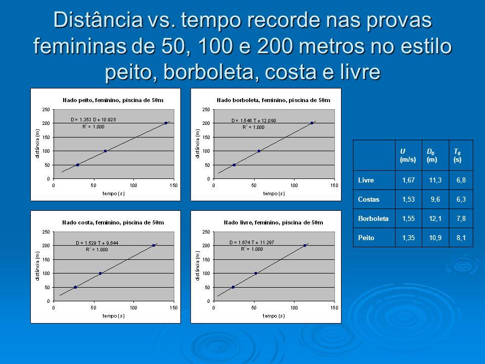 Distância vs. tempo recorde nas provas femininas de 50, 100 e 200 metros no estilo peito, borboleta, costa e livre U (m/s) D 0 (m) T 0 (s) Livre1,6711