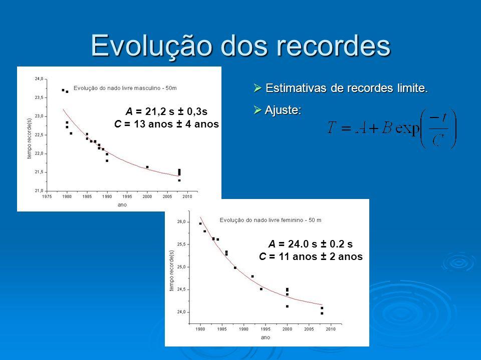 Evolução dos recordes Estimativas de recordes limite. Estimativas de recordes limite. Ajuste: Ajuste: A = 21,2 s ± 0,3s C = 13 anos ± 4 anos A = 24.0