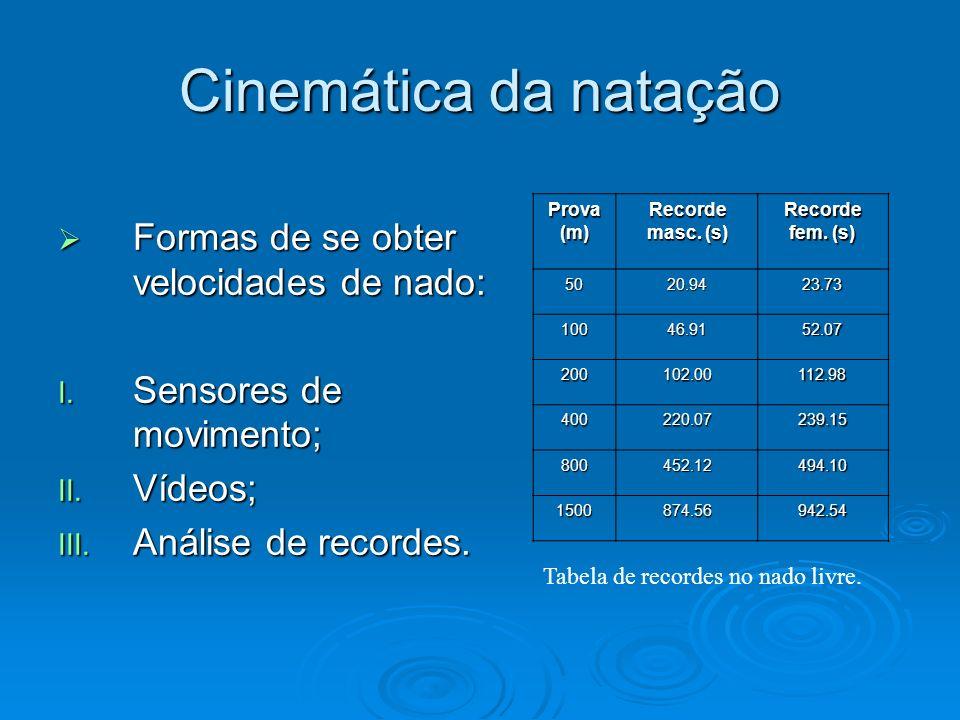 Cinemática da natação Formas de se obter velocidades de nado: Formas de se obter velocidades de nado: I. Sensores de movimento; II. Vídeos; III. Análi