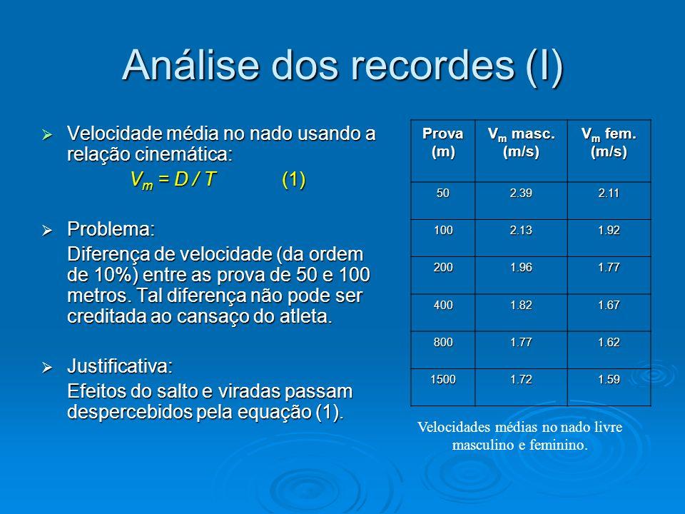 Análise dos recordes (I) Velocidade média no nado usando a relação cinemática: Velocidade média no nado usando a relação cinemática: V m = D / T (1) P