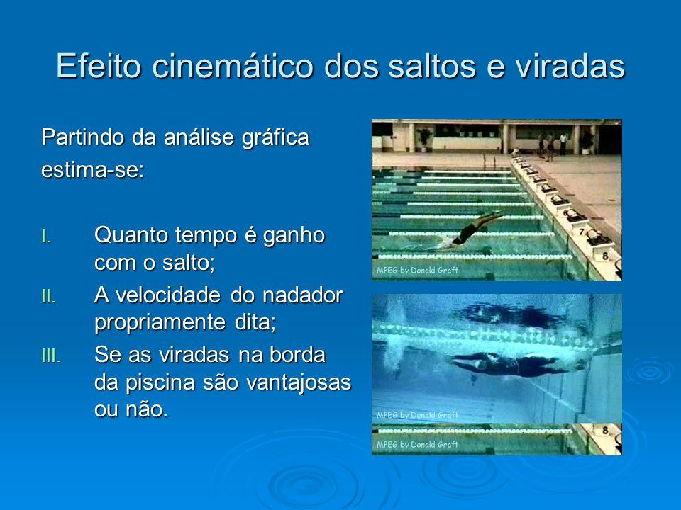 Efeito cinemático dos saltos e viradas Partindo da análise gráfica estima-se: I. Quanto tempo é ganho com o salto; II. A velocidade do nadador propria