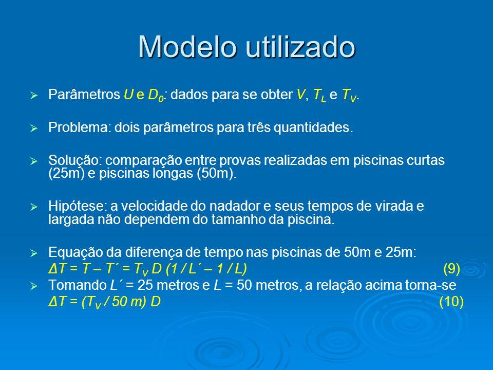 Modelo utilizado Parâmetros U e D 0 : dados para se obter V, T L e T V. Problema: dois parâmetros para três quantidades. Solução: comparação entre pro