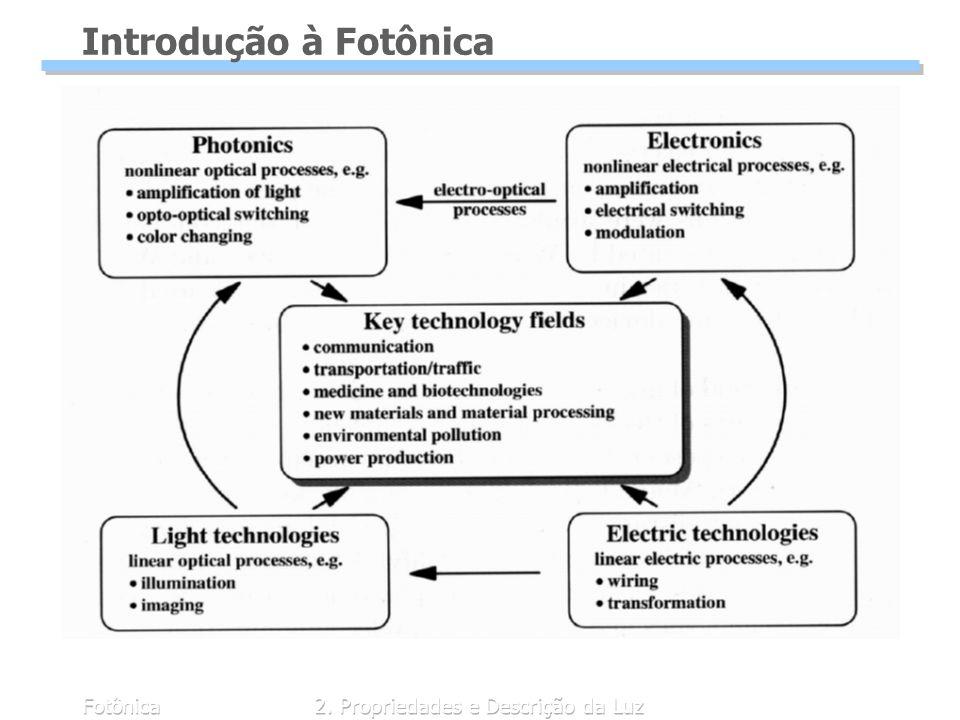 Fotônica2. Propriedades e Descrição da Luz Introdução à Fotônica