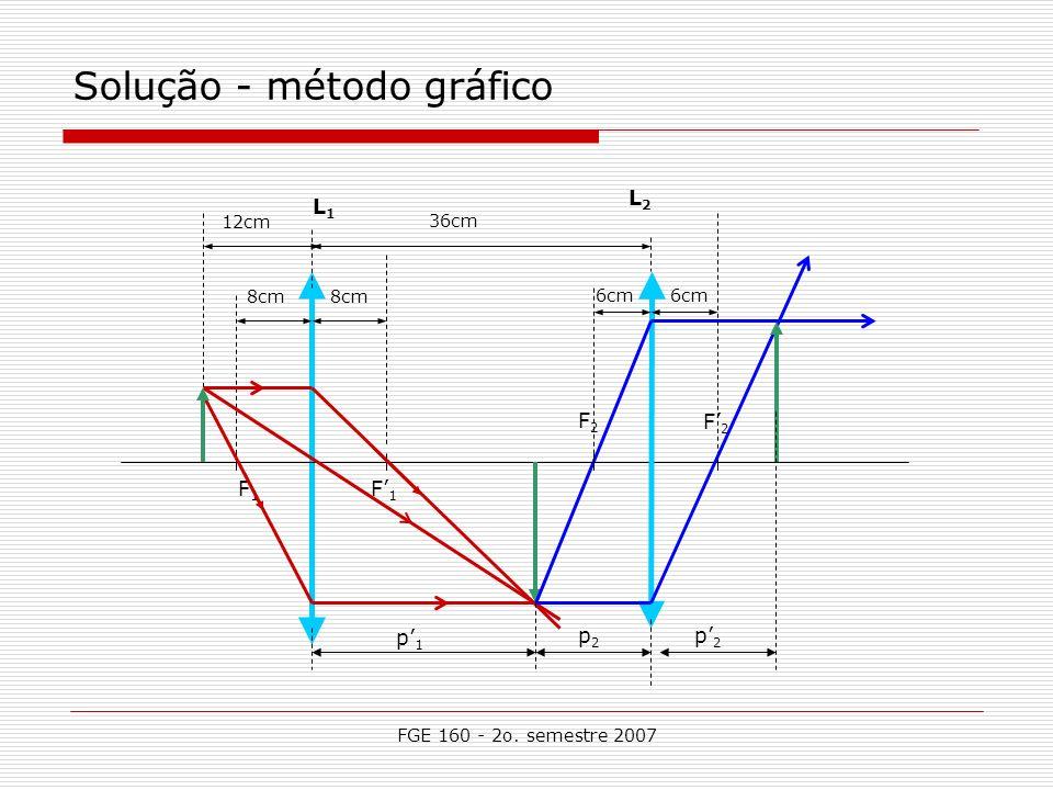 FGE 160 - 2o. semestre 2007 Solução - método gráfico L1L1 L2L2 F1F1 F2F2 F2F2 12cm 8cm 36cm 6cm F1F1 p1p1 p2p2 p2p2