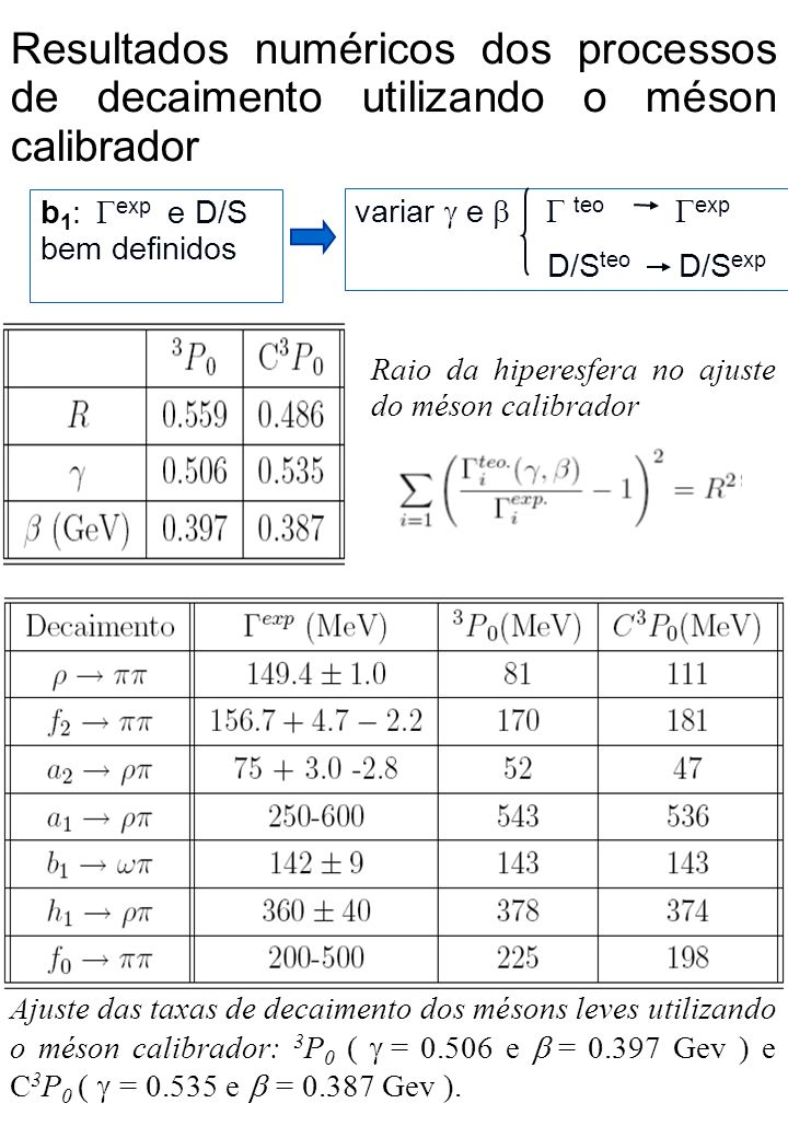 variar e teo exp D/S teo D/S exp b 1 : exp e D/S bem definidos Resultados numéricos dos processos de decaimento utilizando o méson calibrador Raio da hiperesfera no ajuste do méson calibrador Ajuste das taxas de decaimento dos mésons leves utilizando o méson calibrador: 3 P 0 ( = 0.506 e = 0.397 Gev ) e C 3 P 0 ( = 0.535 e = 0.387 Gev ).