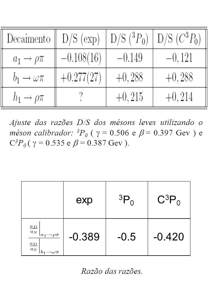 Conclusões e Perspectivas Conclusões O modelo C 3 P 0 modifica sensivelmente as razões D/S, quando comparado com o modelo 3 P 0 ; o modelo C 3 P 0 apresenta uma melhor descrição global das taxas de decaimento.