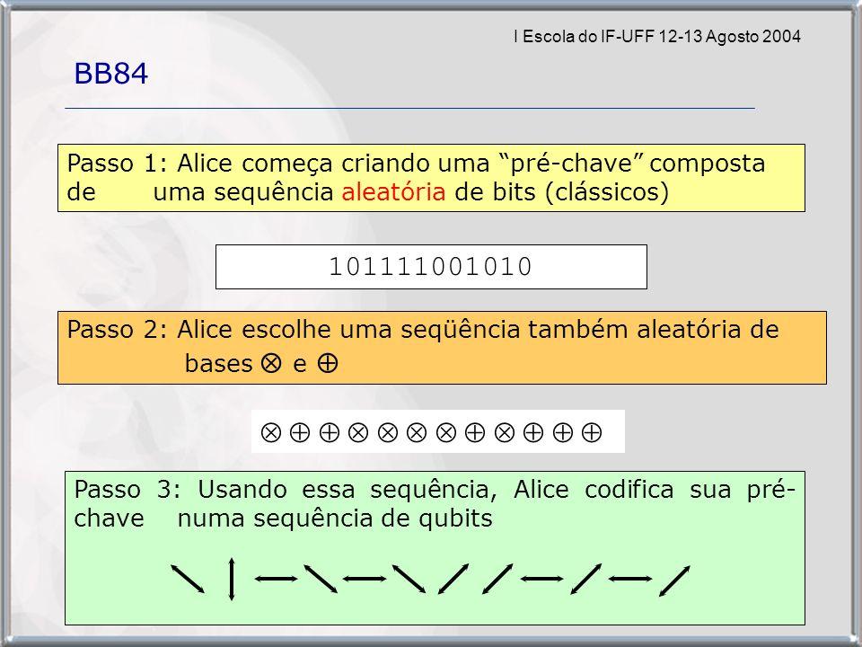 I Escola do IF-UFF 12-13 Agosto 2004 Passo 3: Usando essa sequência, Alice codifica sua pré- chave numa sequência de qubits 000000111110000000111111001111000000 BB84 Passo 1: Alice começa criando uma pré-chave composta de uma sequência aleatória de bits (clássicos) 111010011010011110101001100101000110100000011010101011111010101111001010 Passo 2: Alice escolhe uma seqüência também aleatória de bases e