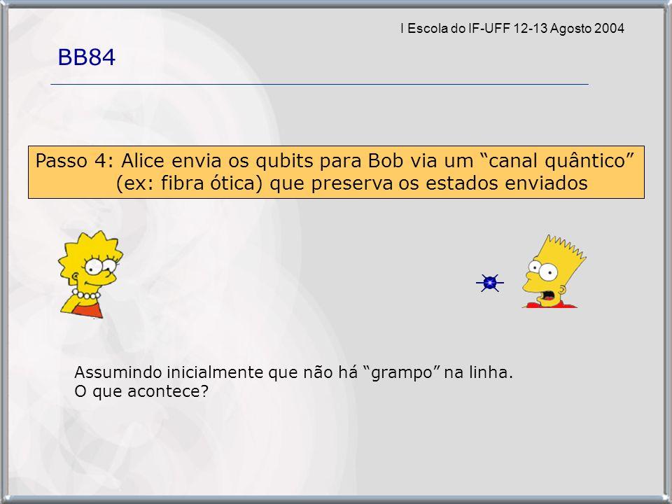 I Escola do IF-UFF 12-13 Agosto 2004 BB84 Passo 4: Alice envia os qubits para Bob via um canal quântico (ex: fibra ótica) que preserva os estados enviados Assumindo inicialmente que não há grampo na linha.