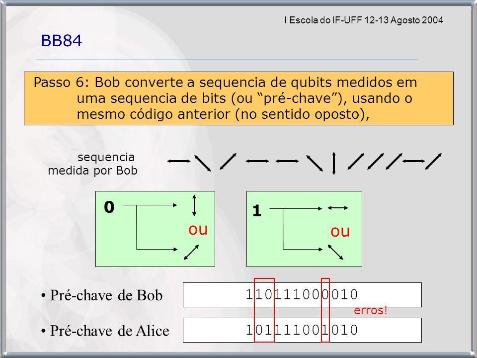 I Escola do IF-UFF 12-13 Agosto 2004 BB84 110111000010 Passo 6: Bob converte a sequencia de qubits medidos em uma sequencia de bits (ou pré-chave), usando o mesmo código anterior (no sentido oposto), Pré-chave de Bob 101111001010 Pré-chave de Alice sequencia medida por Bob 0 ou 1 erros!