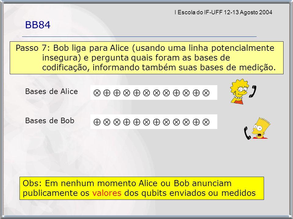 I Escola do IF-UFF 12-13 Agosto 2004 BB84 Obs: Em nenhum momento Alice ou Bob anunciam publicamente os valores dos qubits enviados ou medidos Bases de Alice Bases de Bob Passo 7: Bob liga para Alice (usando uma linha potencialmente insegura) e pergunta quais foram as bases de codificação, informando também suas bases de medição.